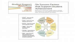 6 student success factors